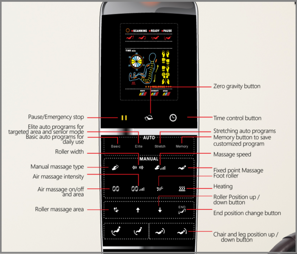 control centre diagram of chair