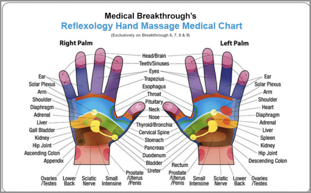 medical breakthrough reflexology chart