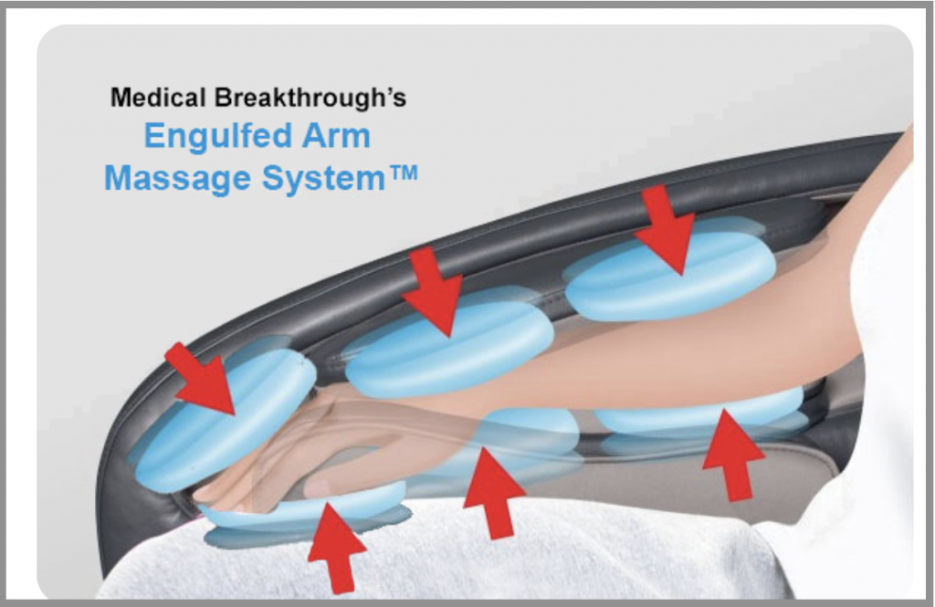 medical breakthrough's engulfed arm massage system